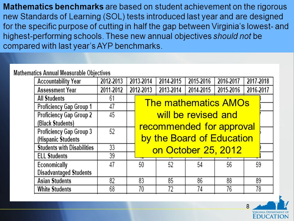 8 Mathematics benchmarks are based on student achievement on the rigorous new Standards of Learning (SOL) tests introduced last year and are designed for the specific purpose of cutting in half the gap between Virginia's lowest- and highest-performing schools.