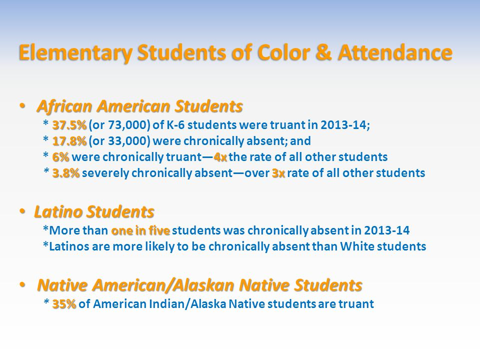 Elementary Students of Color & Attendance African American Students African American Students 37.5% * 37.5% (or 73,000) of K-6 students were truant in 2013-14; 17.8% * 17.8% (or 33,000) were chronically absent; and 6%4x * 6% were chronically truant—4x the rate of all other students 3.8%3x * 3.8% severely chronically absent—over 3x rate of all other students Latino Students Latino Students one in five *More than one in five students was chronically absent in 2013-14 *Latinos are more likely to be chronically absent than White students Native American/Alaskan Native Students Native American/Alaskan Native Students 35% * 35% of American Indian/Alaska Native students are truant