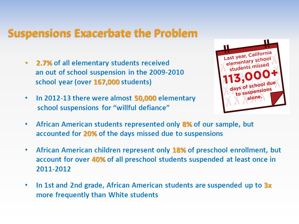 Suspensions Exacerbate the Problem 2.7% 2.7% of all elementary students received an out of school suspension in the 2009-2010 167,000 school year (over 167,000 students) 50,000 In 2012-13 there were almost 50,000 elementary school suspensions for willful defiance 8% 20% African American students represented only 8% of our sample, but accounted for 20% of the days missed due to suspensions 18% 40% African American children represent only 18% of preschool enrollment, but account for over 40% of all preschool students suspended at least once in 2011-2012 3x In 1st and 2nd grade, African American students are suspended up to 3x more frequently than White students