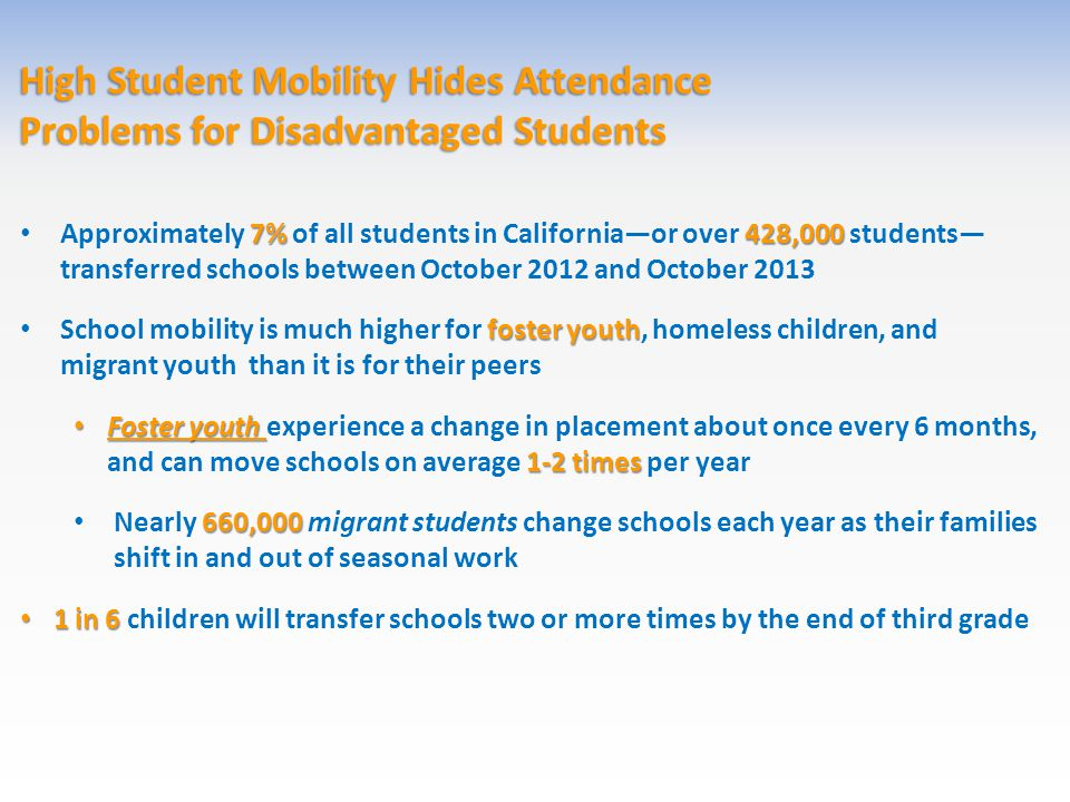 High Student Mobility Hides Attendance Problems for Disadvantaged Students 7%428,000 Approximately 7% of all students in California—or over 428,000 students— transferred schools between October 2012 and October 2013 foster youth School mobility is much higher for foster youth, homeless children, and migrant youth than it is for their peers Foster youth 1-2 times Foster youth experience a change in placement about once every 6 months, and can move schools on average 1-2 times per year 660,000 Nearly 660,000 migrant students change schools each year as their families shift in and out of seasonal work 1 in 6 1 in 6 children will transfer schools two or more times by the end of third grade