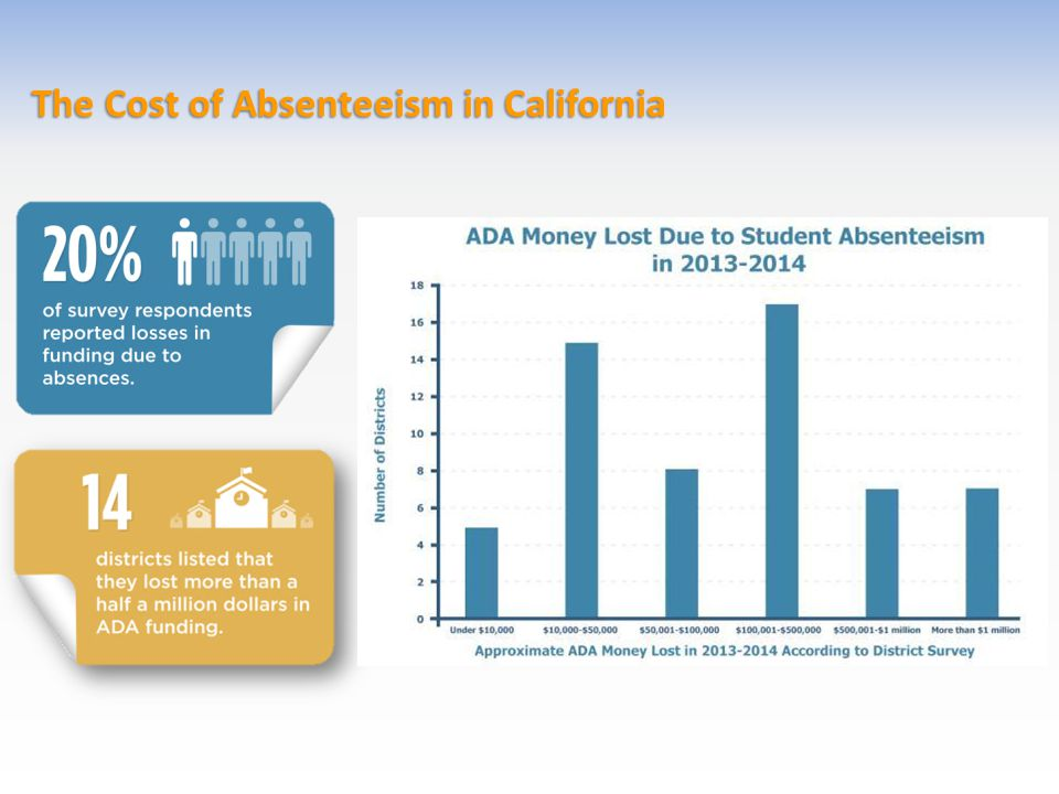 The Cost of Absenteeism in California