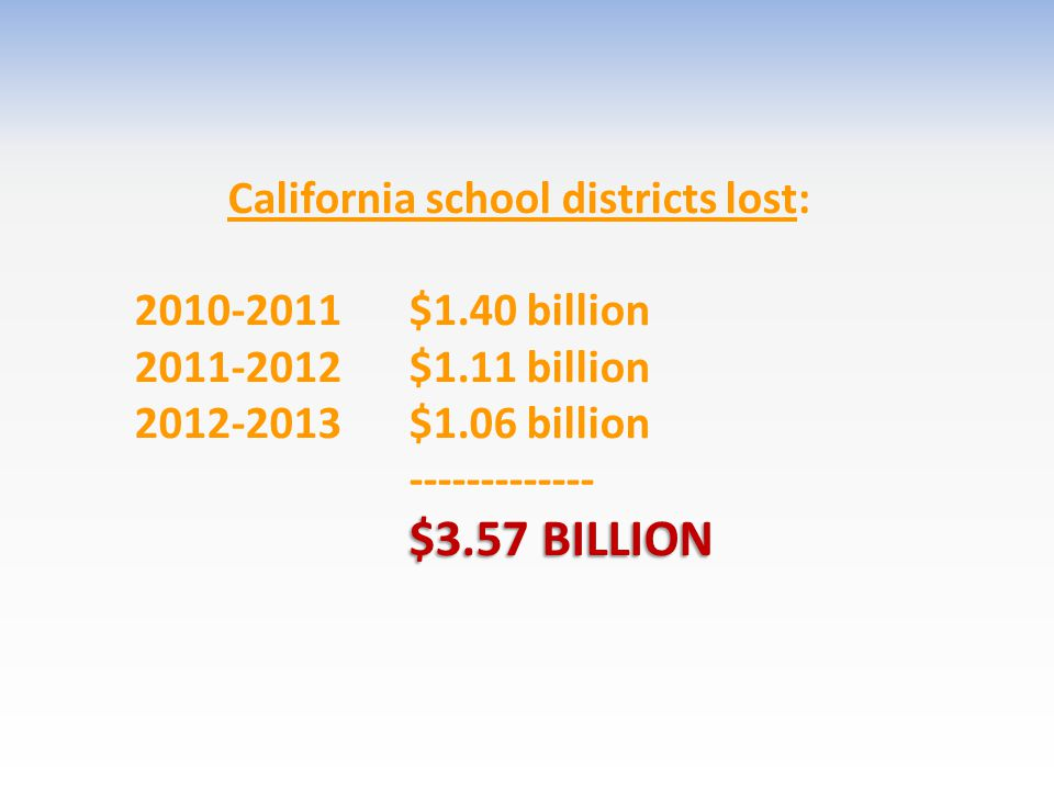 California school districts lost: 2010-2011 $1.40 billion 2011-2012 $1.11 billion 2012-2013 $1.06 billion ------------- $3.57 BILLION $3.57 BILLION