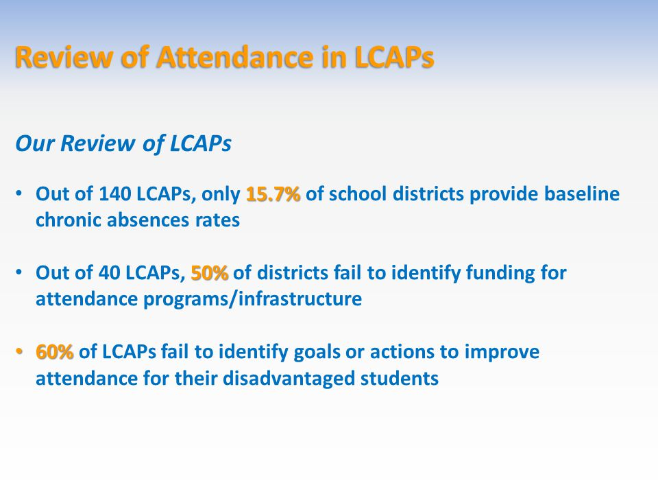 Review of Attendance in LCAPs Our Review of LCAPs 15.7% Out of 140 LCAPs, only 15.7% of school districts provide baseline chronic absences rates 50% O