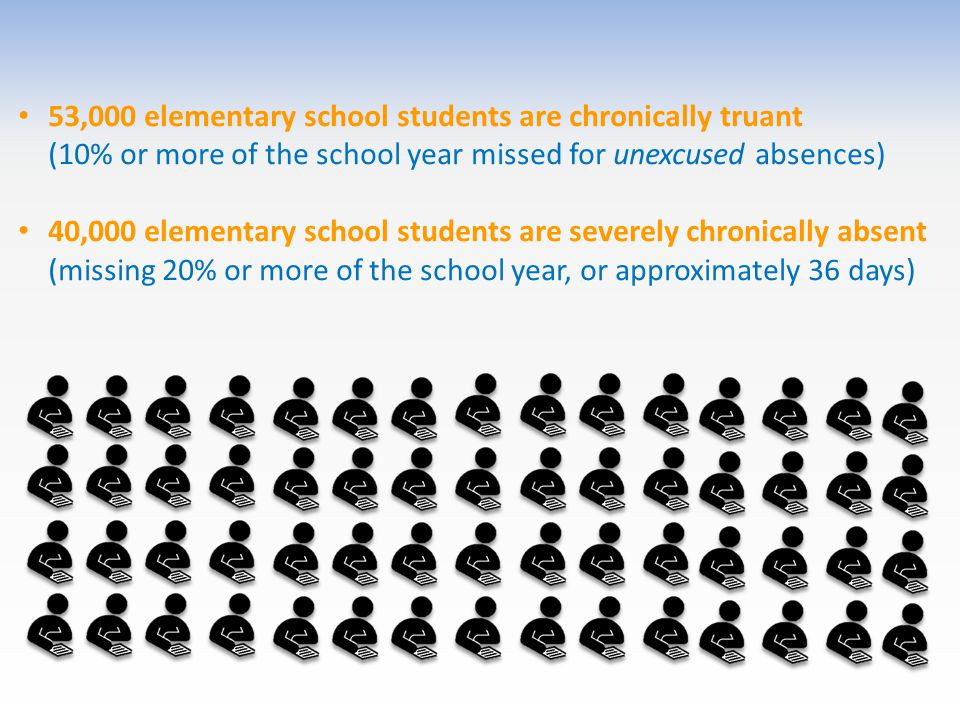 53,000 elementary school students are chronically truant (10% or more of the school year missed for unexcused absences) 40,000 elementary school students are severely chronically absent (missing 20% or more of the school year, or approximately 36 days)