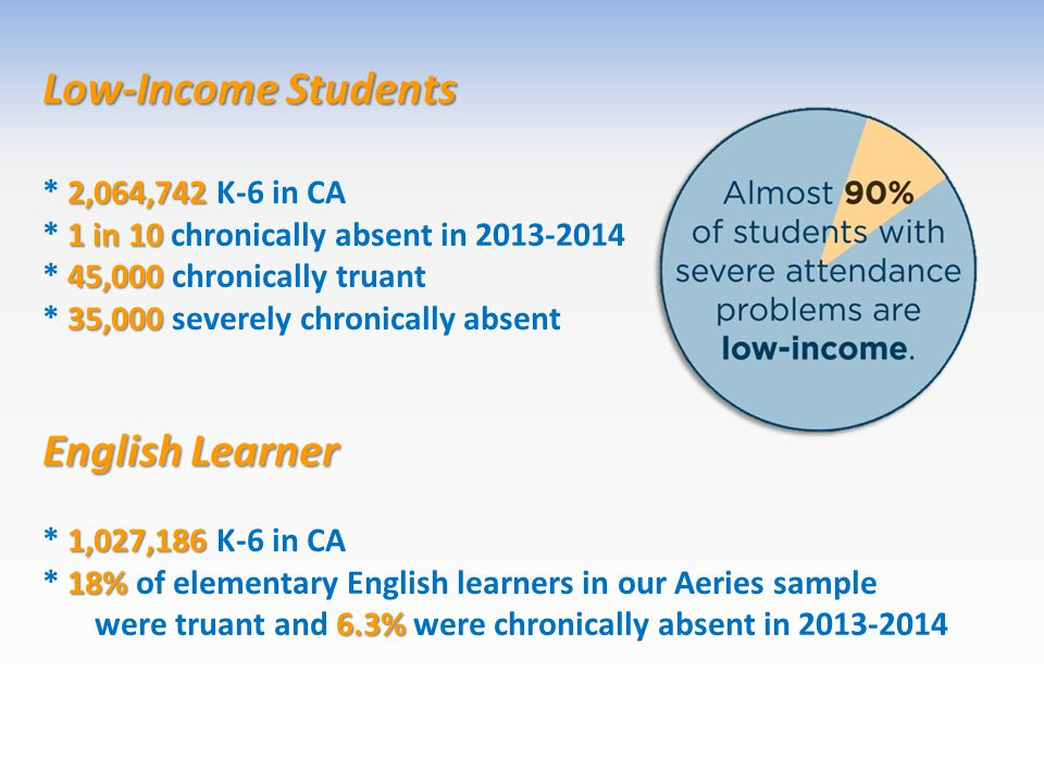 Low-Income Students 2,064,742 * 2,064,742 K-6 in CA 1 in 10 * 1 in 10 chronically absent in 2013-2014 45,000 * 45,000 chronically truant 35,000 * 35,000 severely chronically absent English Learner 1,027,186 * 1,027,186 K-6 in CA 18% 6.3% * 18% of elementary English learners in our Aeries sample were truant and 6.3% were chronically absent in 2013-2014