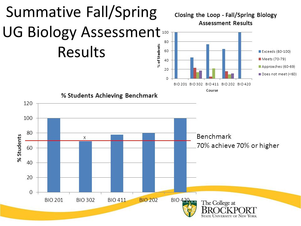 Summative Fall/Spring UG Biology Assessment Results Benchmark 70% achieve 70% or higher
