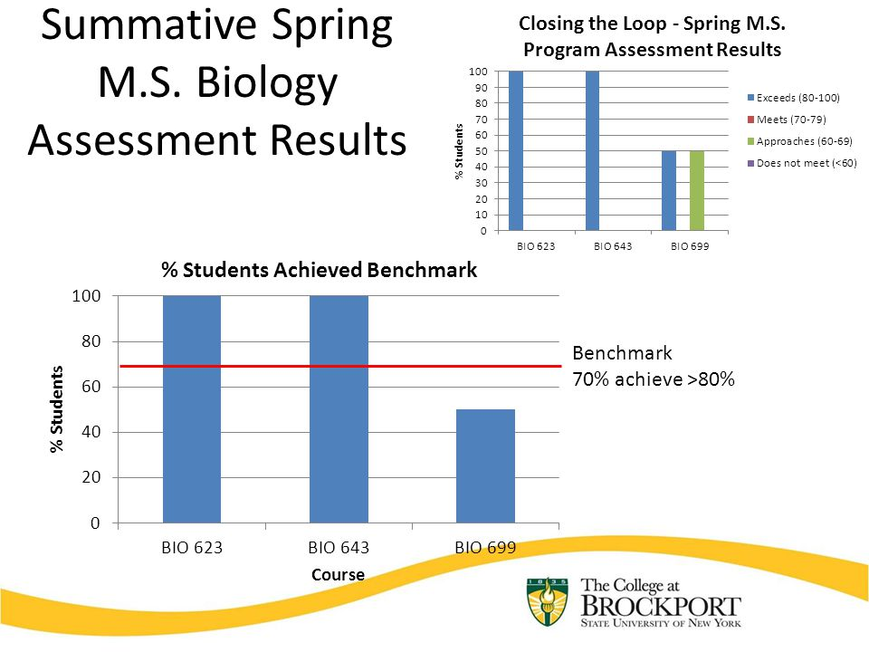 Summative Spring M.S. Biology Assessment Results Benchmark 70% achieve >80%