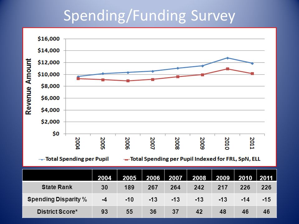 Spending/Funding Survey 20042005200620072008200920102011 State Rank30189267264242217226 Spending Disparity %-4-10-13 -14-15 District Score*93553637424846