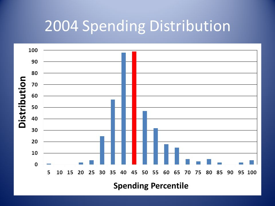 2004 Spending Distribution