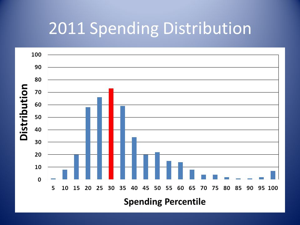 2011 Spending Distribution