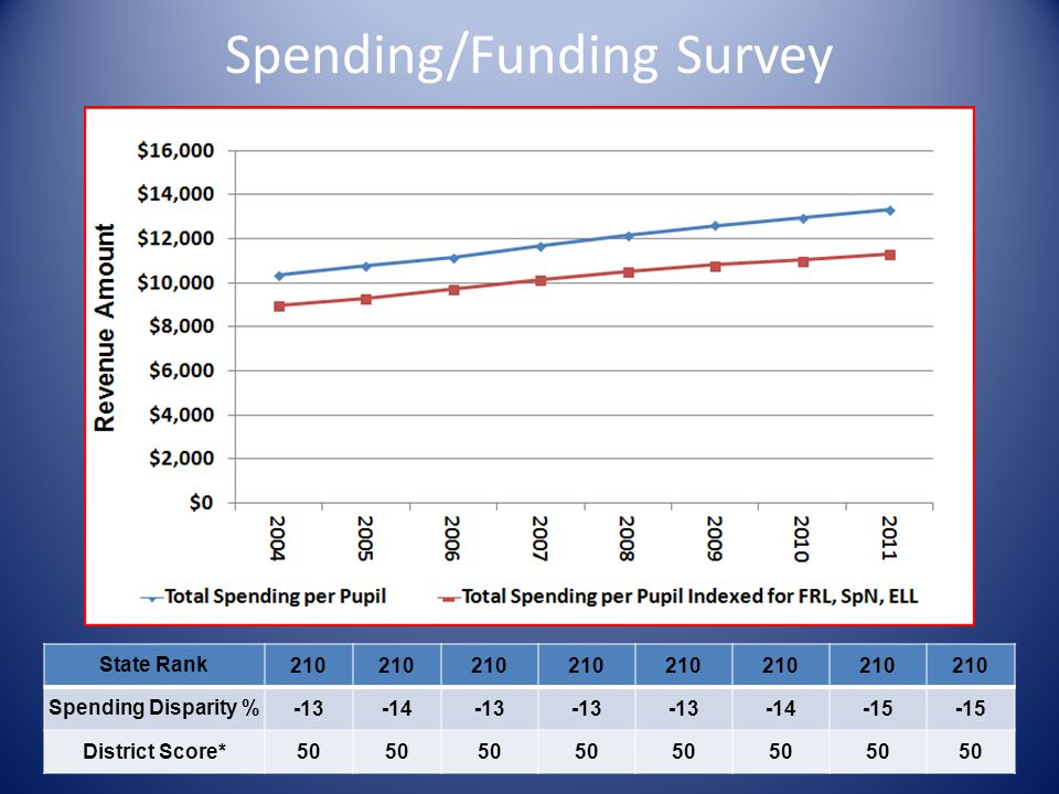 Spending/Funding Survey State Rank210 Spending Disparity %-13-14-13 -14-15 District Score*50