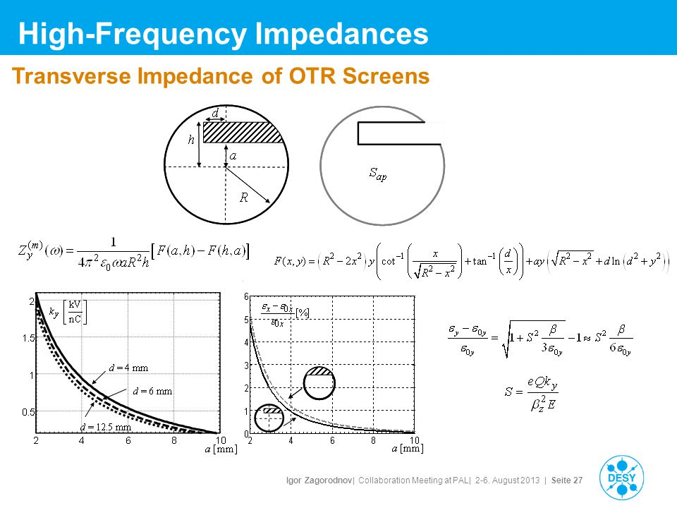 Igor Zagorodnov| Collaboration Meeting at PAL| 2-6. August 2013 | Seite 27 High-Frequency Impedances Transverse Impedance of OTR Screens