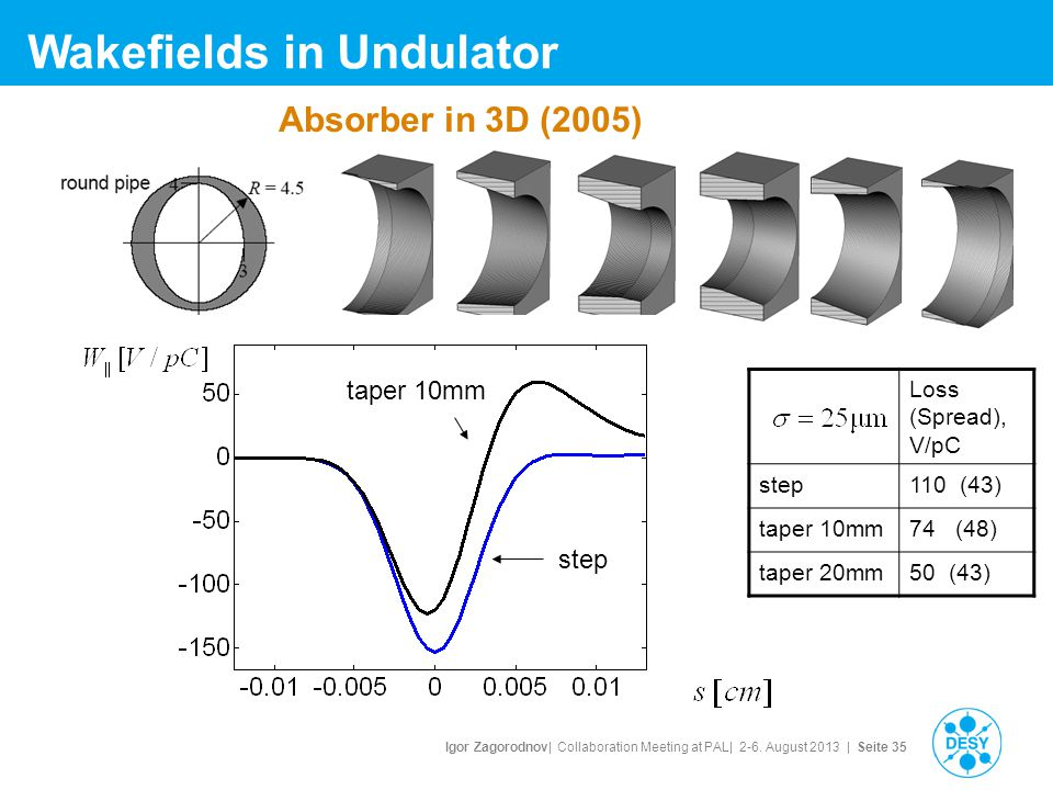 Igor Zagorodnov| Collaboration Meeting at PAL| 2-6. August 2013 | Seite 35 Wakefields in Undulator Loss (Spread), V/pC step110 (43) taper 10mm74 (48)