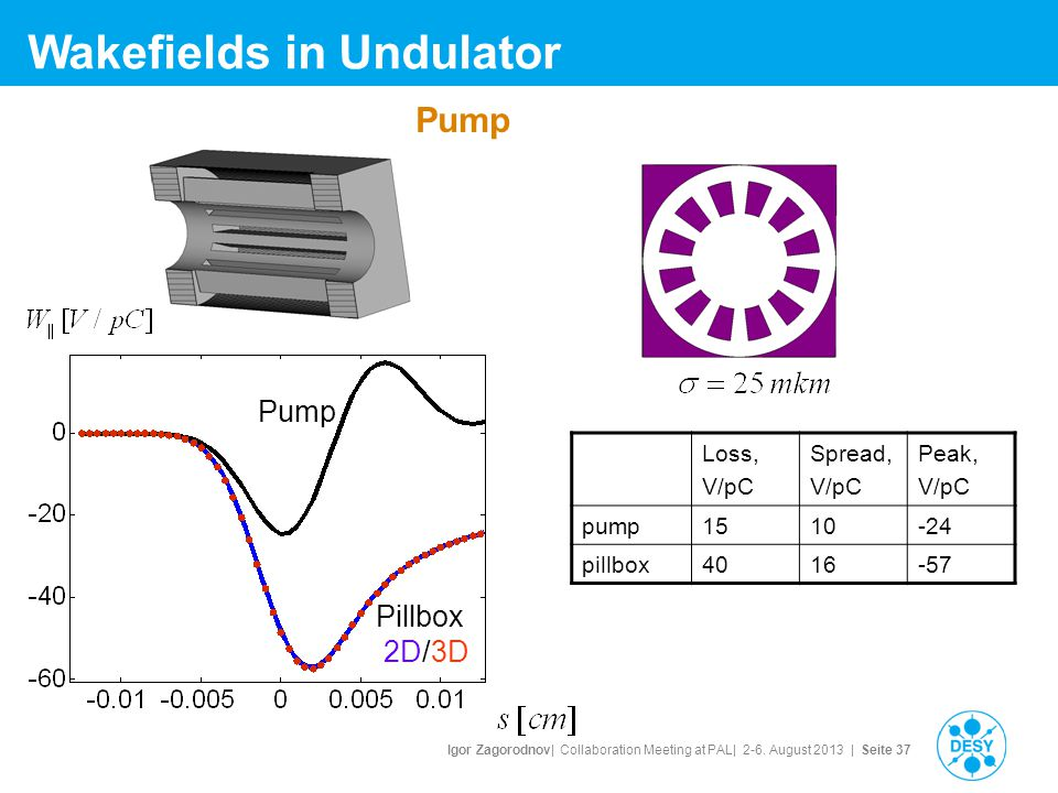 Igor Zagorodnov| Collaboration Meeting at PAL| 2-6. August 2013 | Seite 37 Wakefields in Undulator Loss, V/pC Spread, V/pC Peak, V/pC pump1510-24 pill