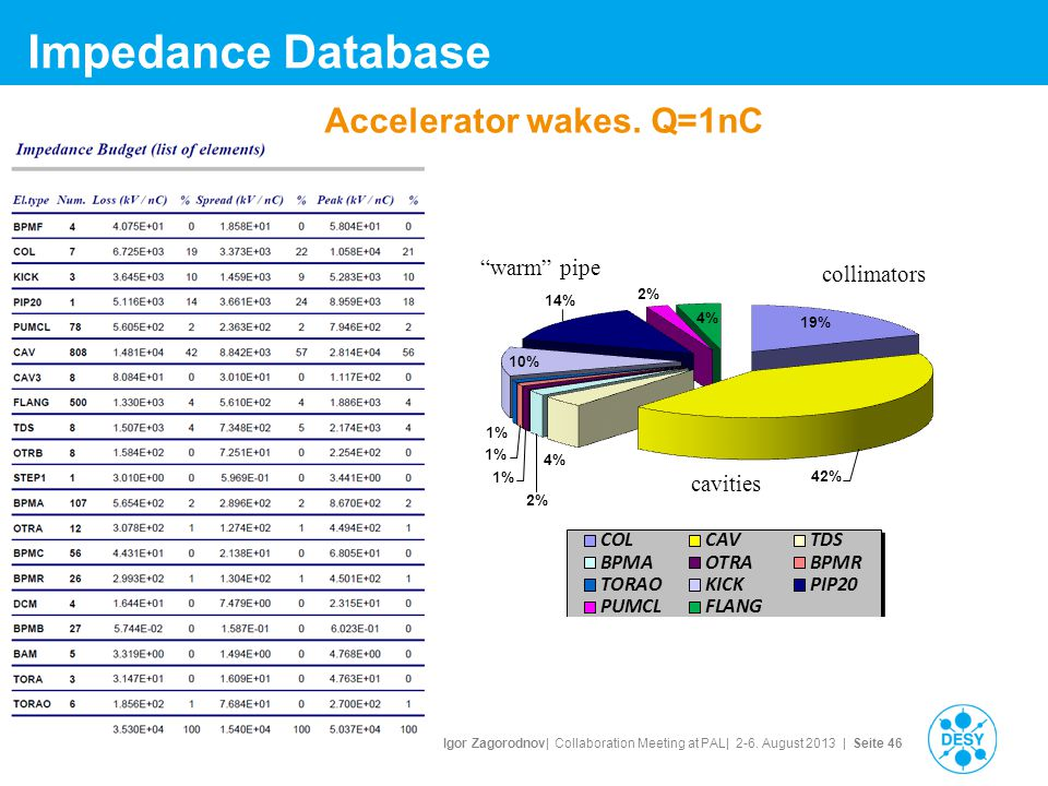 "Igor Zagorodnov| Collaboration Meeting at PAL| 2-6. August 2013 | Seite 46 Impedance Database Accelerator wakes. Q=1nC collimators cavities ""warm"" pip"