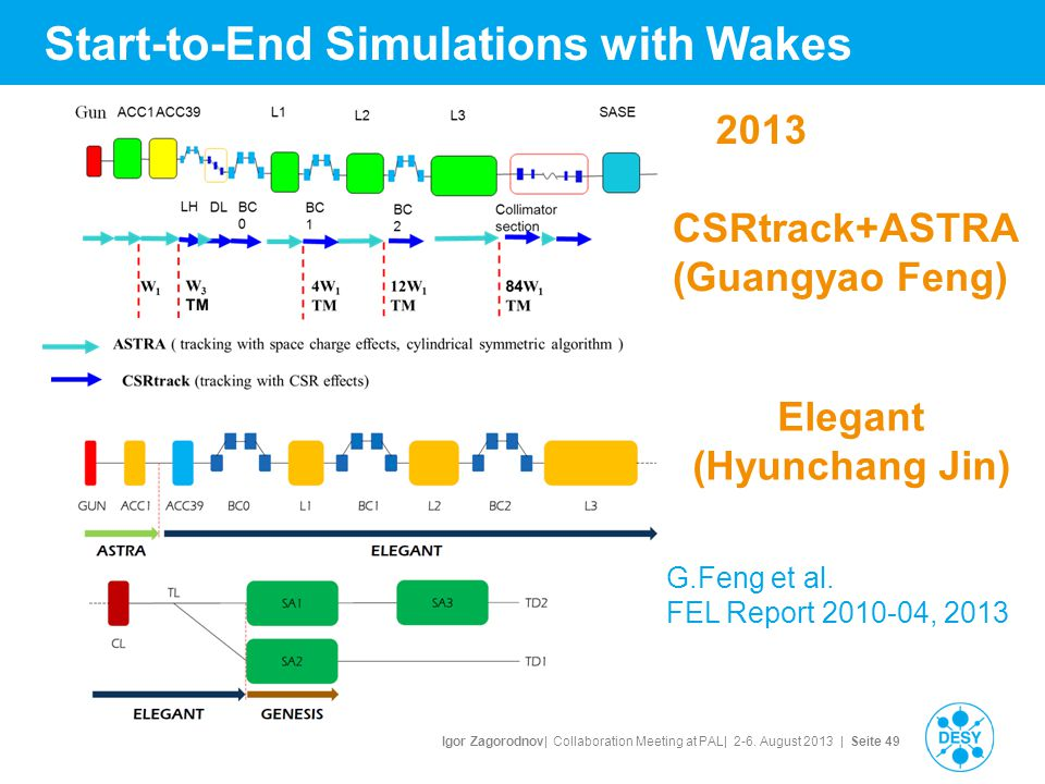 Igor Zagorodnov| Collaboration Meeting at PAL| 2-6. August 2013 | Seite 49 Start-to-End Simulations with Wakes CSRtrack+ASTRA (Guangyao Feng) Elegant