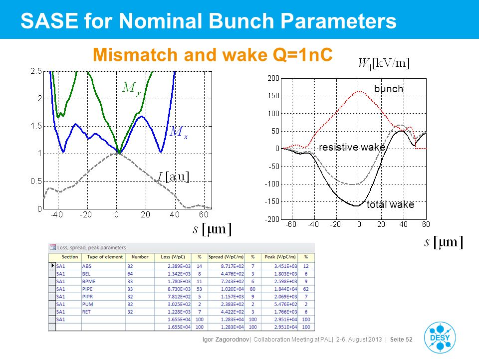 Igor Zagorodnov| Collaboration Meeting at PAL| 2-6. August 2013 | Seite 52 total wake resistive wake bunch SASE for Nominal Bunch Parameters Mismatch