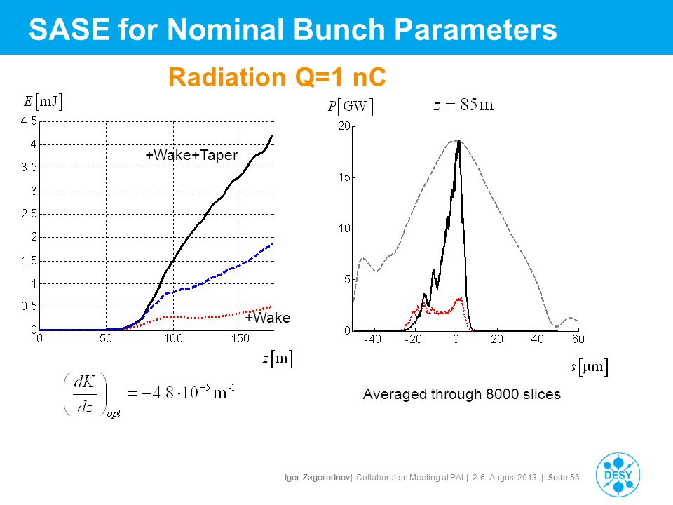 Igor Zagorodnov| Collaboration Meeting at PAL| 2-6. August 2013 | Seite 53 Radiation Q=1 nC Averaged through 8000 slices +Wake+Taper +Wake SASE for No