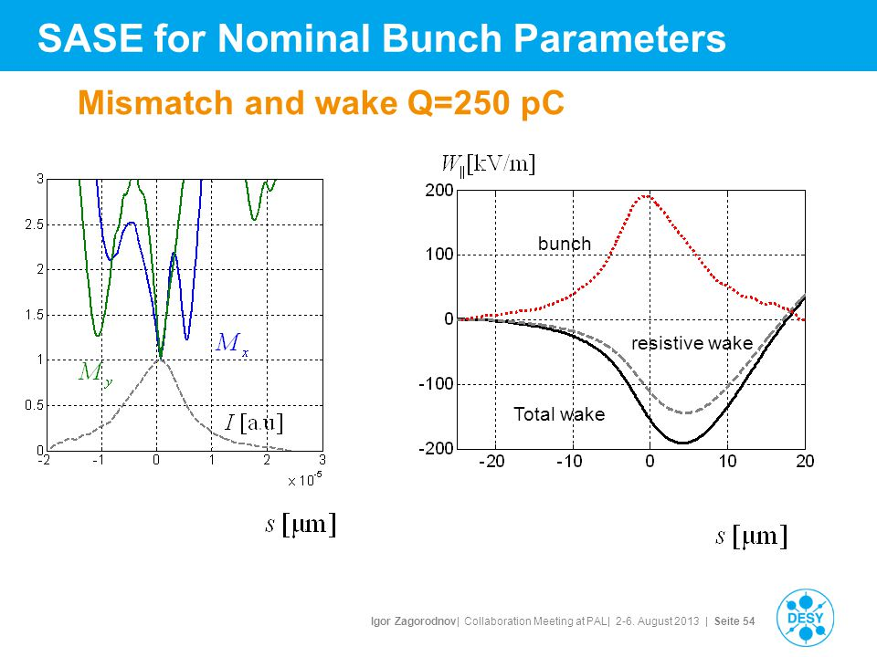 Igor Zagorodnov| Collaboration Meeting at PAL| 2-6. August 2013 | Seite 54 Mismatch and wake Q=250 pC Total wake resistive wake bunch SASE for Nominal