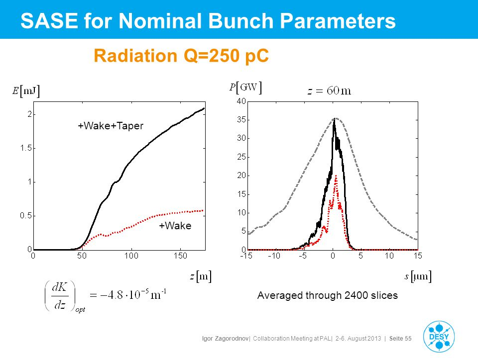 Igor Zagorodnov| Collaboration Meeting at PAL| 2-6. August 2013 | Seite 55 Radiation Q=250 pC Averaged through 2400 slices +Wake+Taper +Wake SASE for