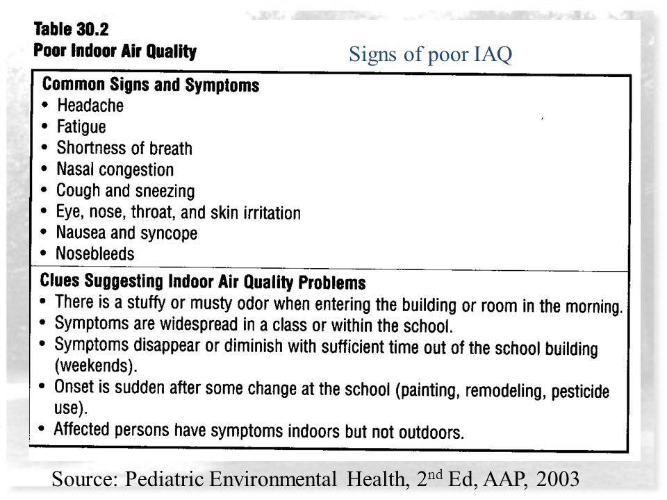 Signs of poor IAQ Source: Pediatric Environmental Health, 2 nd Ed, AAP, 2003