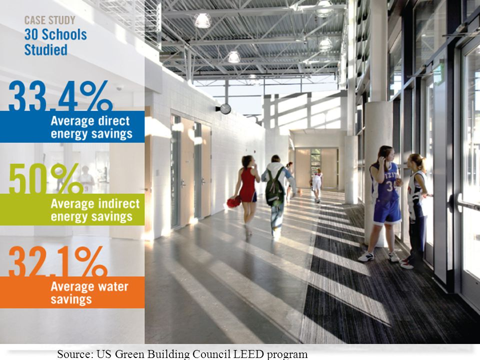 Source: US Green Building Council LEED program
