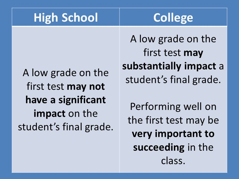 High SchoolCollege A low grade on the first test may not have a significant impact on the student's final grade. A low grade on the first test may sub