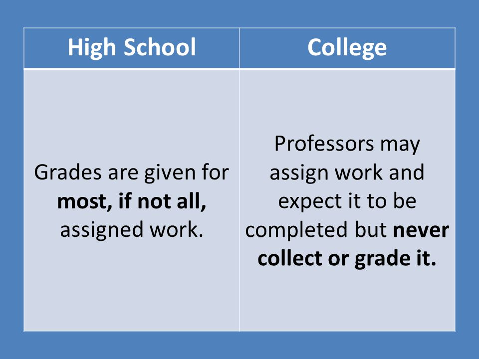 High SchoolCollege Homework, quizzes, projects, and extra credit often raise a student's overall grade when test grades are low because many assignments are averaged into the final grade.