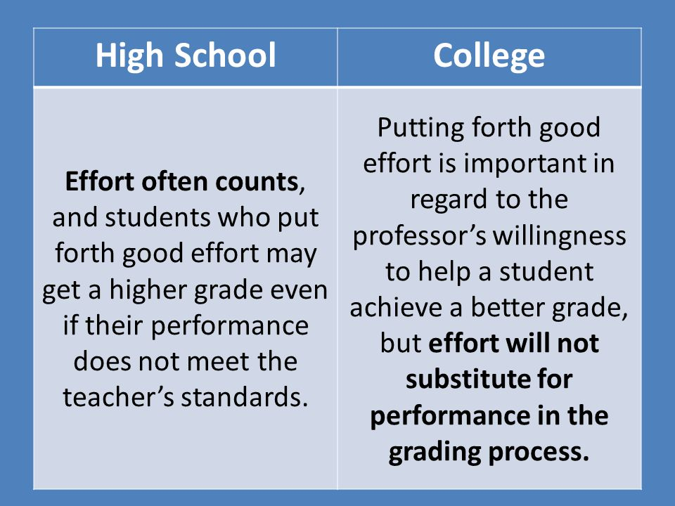 High SchoolCollege Effort often counts, and students who put forth good effort may get a higher grade even if their performance does not meet the teac