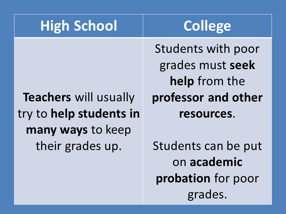 High SchoolCollege Teachers will usually try to help students in many ways to keep their grades up. Students with poor grades must seek help from the