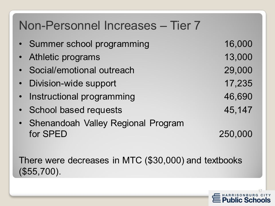 Summer school programming16,000 Athletic programs13,000 Social/emotional outreach29,000 Division-wide support17,235 Instructional programming46,690 School based requests45,147 Shenandoah Valley Regional Program for SPED250,000 There were decreases in MTC ($30,000) and textbooks ($55,700).