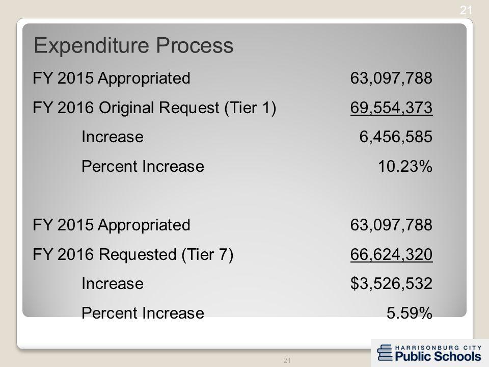 21 FY 2015 Appropriated63,097,788 FY 2016 Original Request (Tier 1)69,554,373 Increase6,456,585 Percent Increase10.23% FY 2015 Appropriated63,097,788 FY 2016 Requested (Tier 7)66,624,320 Increase$3,526,532 Percent Increase5.59% Expenditure Process 21