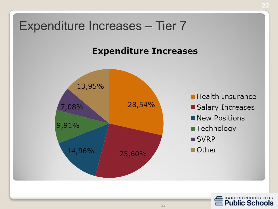 22 Expenditure Increases – Tier 7 22