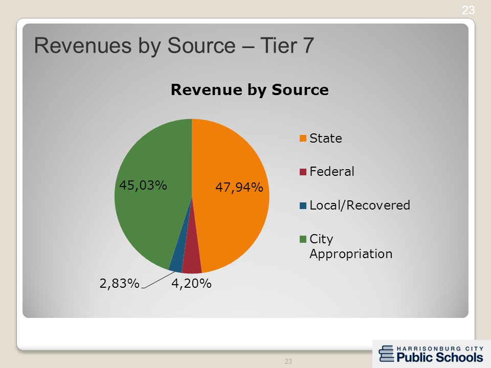 23 Revenues by Source – Tier 7 23