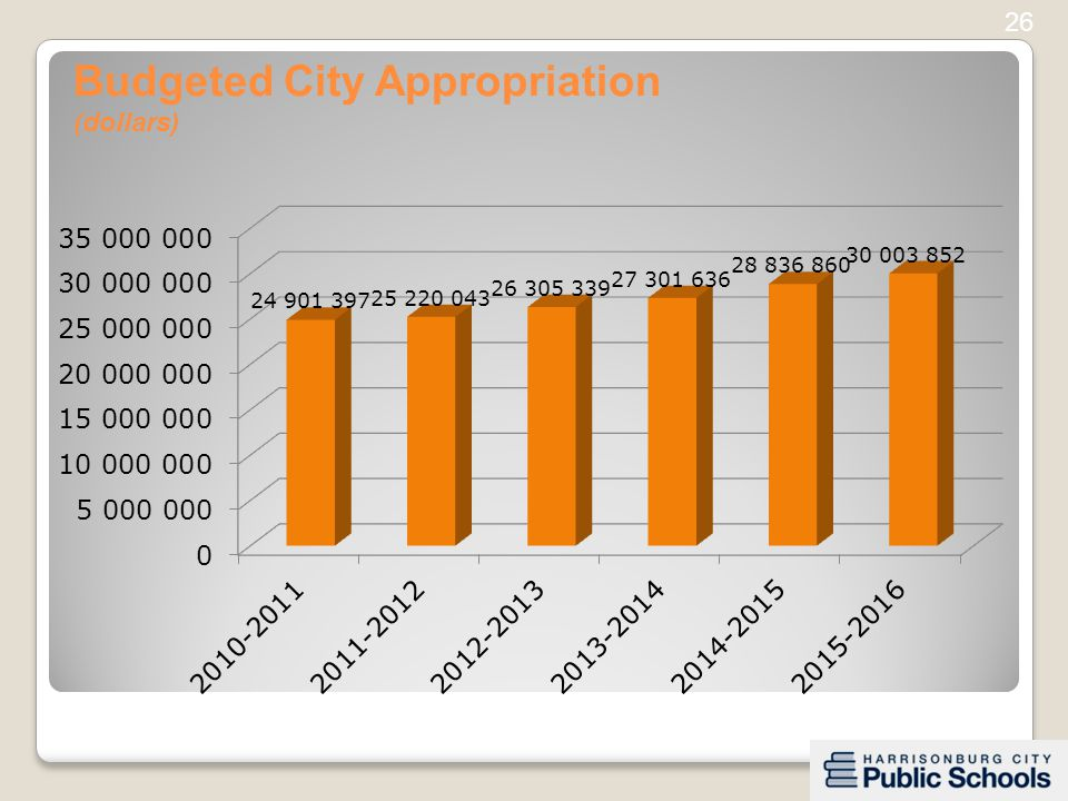 Budgeted City Appropriation (dollars) 26