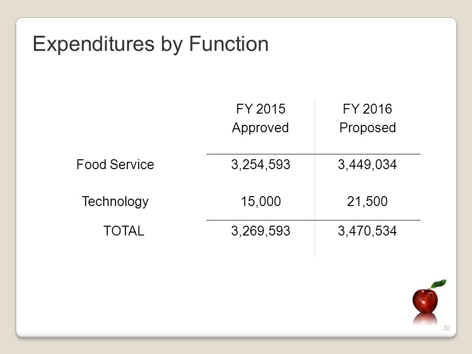 30 FY 2015 Approved FY 2016 Proposed Food Service3,254,5933,449,034 Technology15,00021,500 TOTAL3,269,5933,470,534 Expenditures by Function