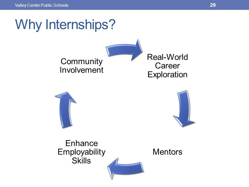 Why Internships.