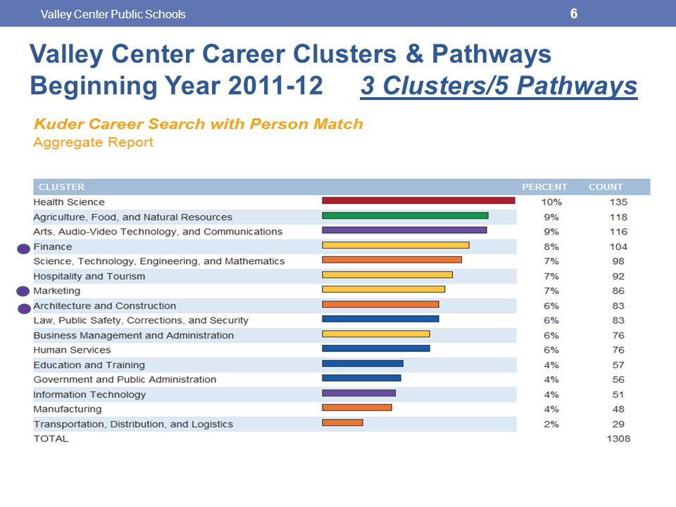 6 Valley Center Career Clusters & Pathways Beginning Year 2011-12 3 Clusters/5 Pathways
