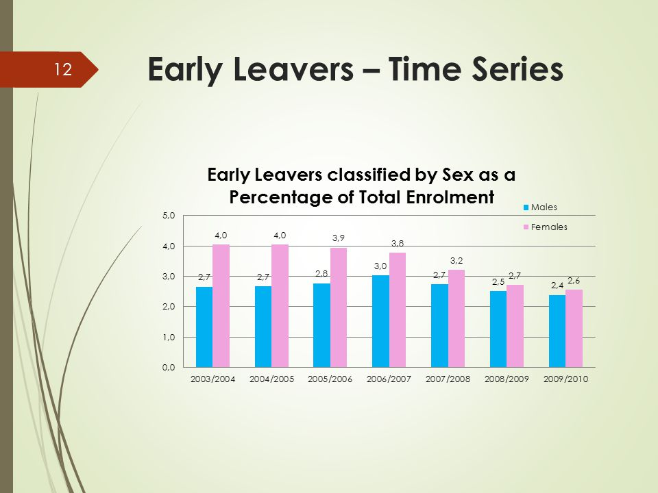 Early Leavers – Time Series 12
