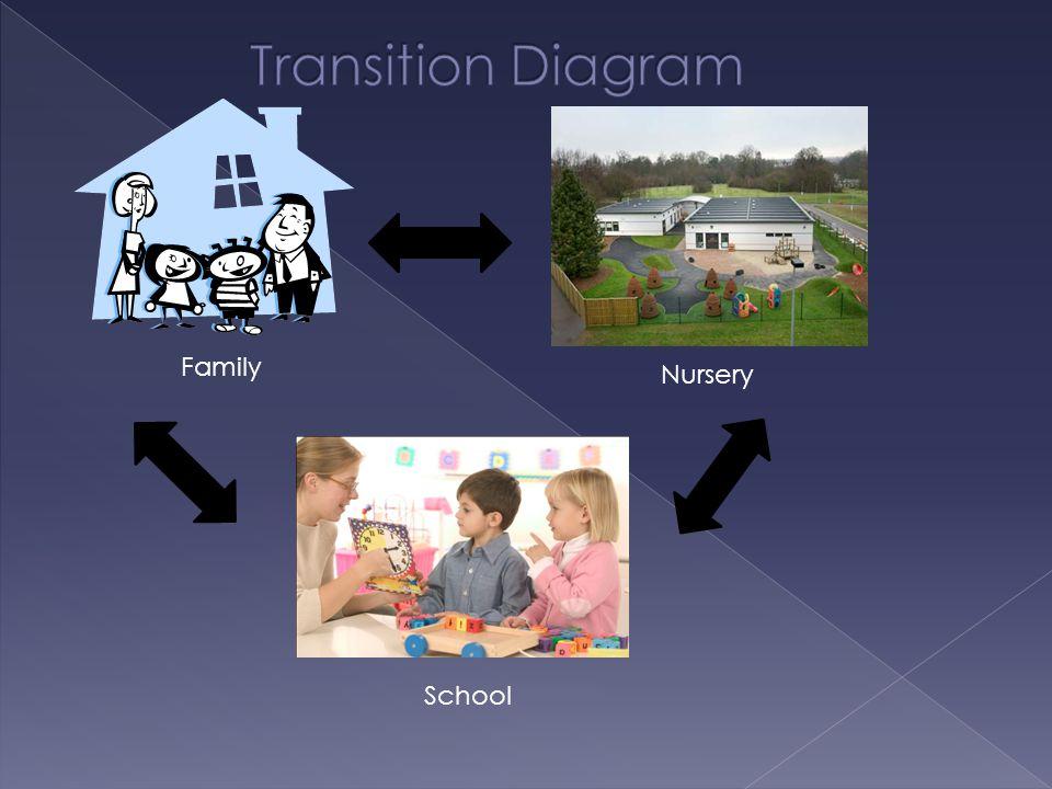 Family Nursery School