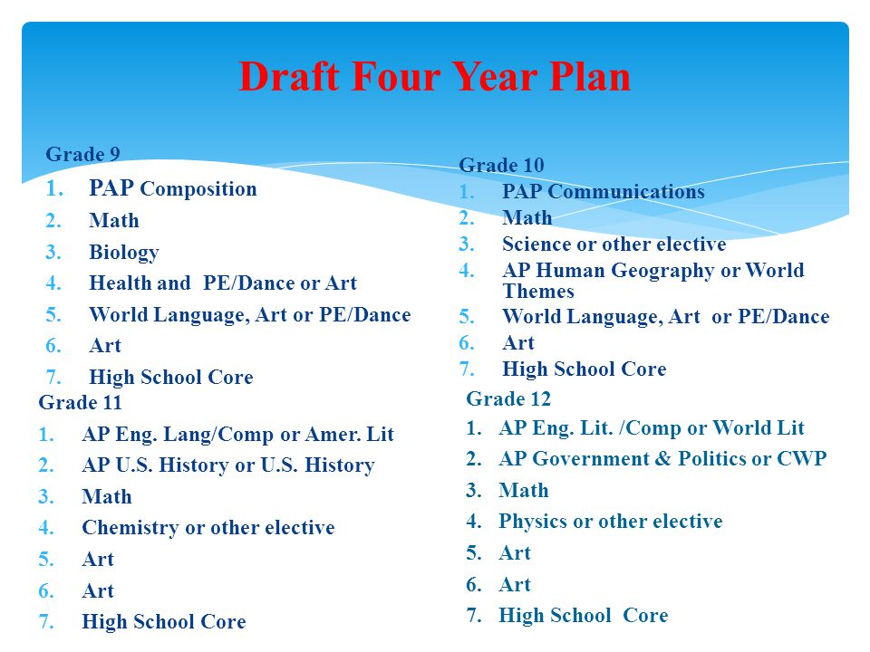 Draft Four Year Plan Grade 9 1.PAP Composition 2.Math 3.Biology 4.Health and PE/Dance or Art 5.World Language, Art or PE/Dance 6.Art 7.High School Core Grade 10 1.PAP Communications 2.Math 3.Science or other elective 4.AP Human Geography or World Themes 5.World Language, Art or PE/Dance 6.Art 7.High School Core Grade 11 1.AP Eng.