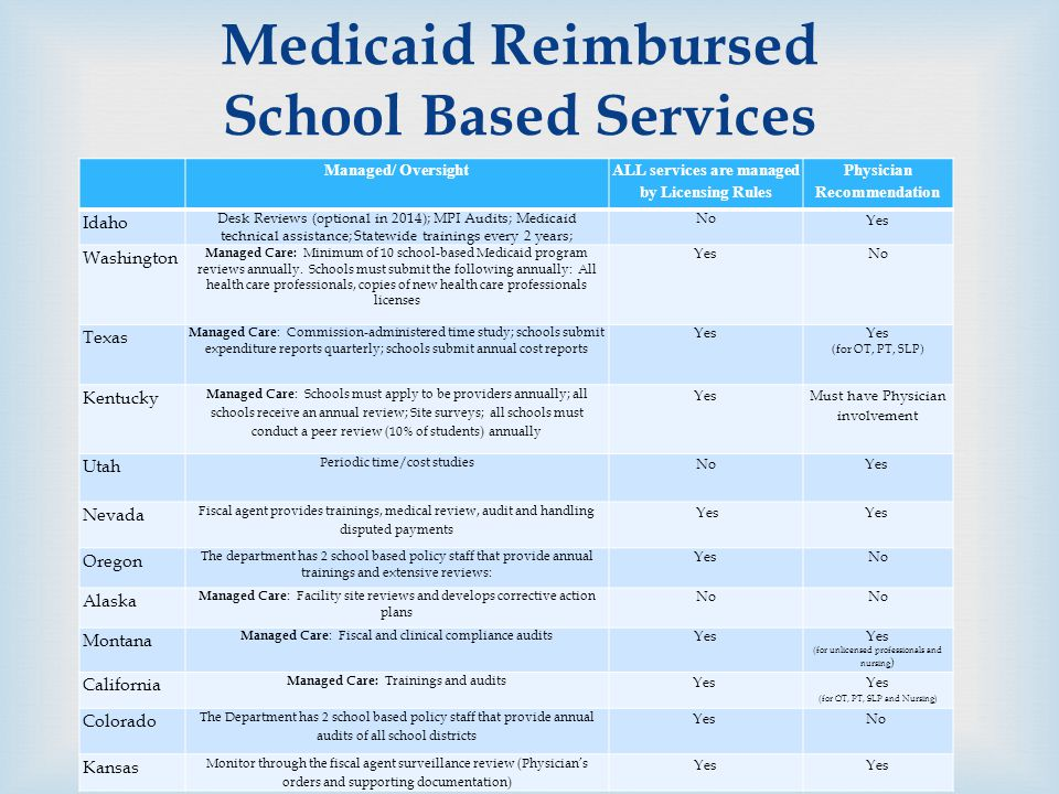  Managed/ Oversight ALL services are managed by Licensing Rules Physician Recommendation Idaho Desk Reviews (optional in 2014); MPI Audits; Medicaid technical assistance; Statewide trainings every 2 years; No Yes Washington Managed Care: Minimum of 10 school-based Medicaid program reviews annually.