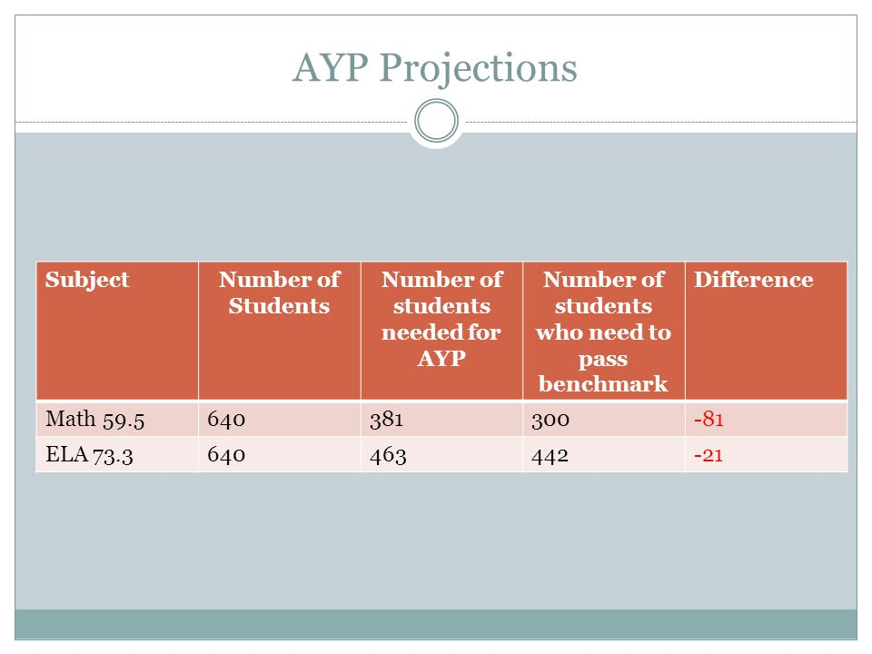 Understanding Adequate Yearly Progress Areas of Assessment Math Reading & Language Arts