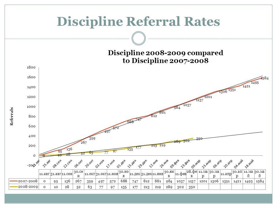 Discipline Referral Rates