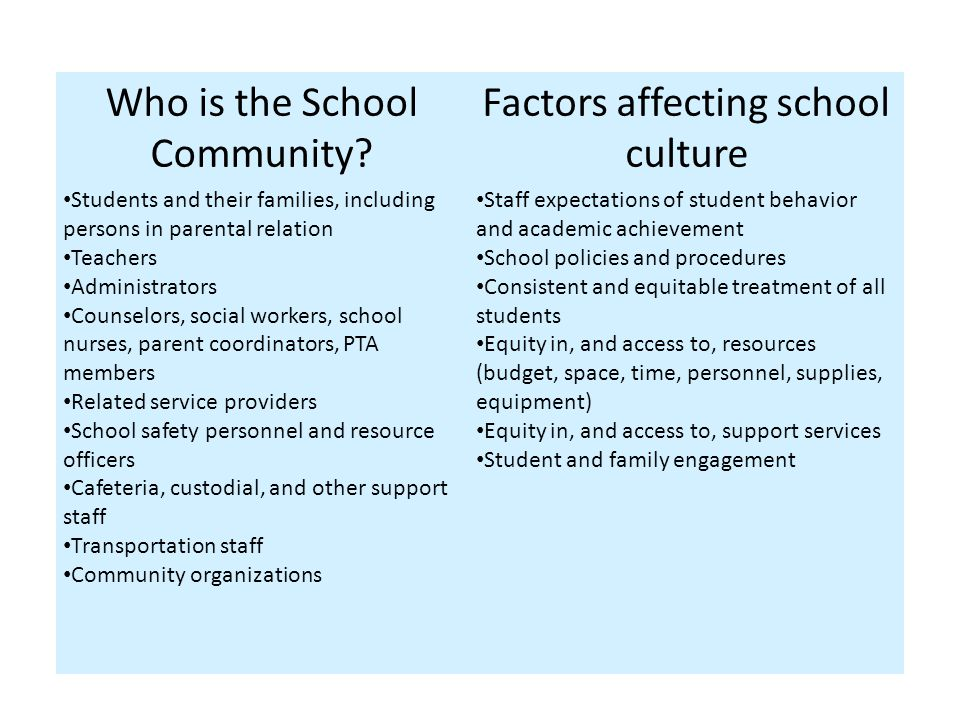 Who is the School Community? Factors affecting school culture Students and their families, including persons in parental relation Teachers Administrat
