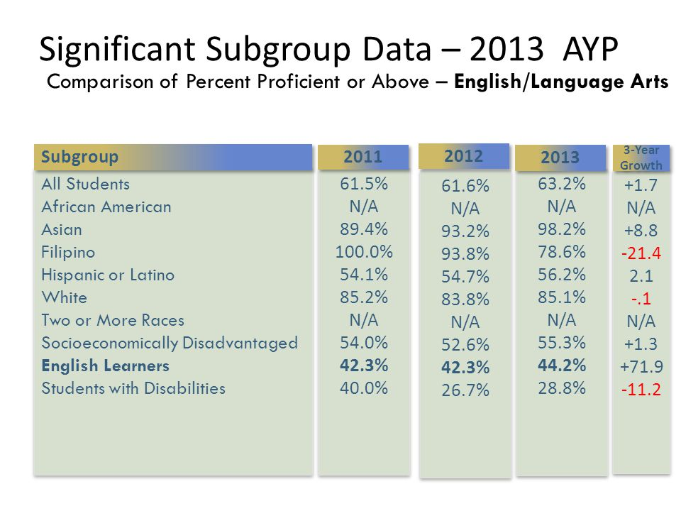 Significant Subgroup Data – 2013 AYP Comparison of Percent Proficient or Above – English/Language Arts All Students African American Asian Filipino Hispanic or Latino White Two or More Races Socioeconomically Disadvantaged English Learners Students with Disabilities All Students African American Asian Filipino Hispanic or Latino White Two or More Races Socioeconomically Disadvantaged English Learners Students with Disabilities 63.2% N/A 98.2% 78.6% 56.2% 85.1% N/A 55.3% 44.2% 28.8% 63.2% N/A 98.2% 78.6% 56.2% 85.1% N/A 55.3% 44.2% 28.8% 2013 61.6% N/A 93.2% 93.8% 54.7% 83.8% N/A 52.6% 42.3% 26.7% 61.6% N/A 93.2% 93.8% 54.7% 83.8% N/A 52.6% 42.3% 26.7% 61.5% N/A 89.4% 100.0% 54.1% 85.2% N/A 54.0% 42.3% 40.0% 61.5% N/A 89.4% 100.0% 54.1% 85.2% N/A 54.0% 42.3% 40.0% 2011 2012 Subgroup 3-Year Growth +1.7 N/A +8.8 -21.4 2.1 -.1 N/A +1.3 +71.9 -11.2