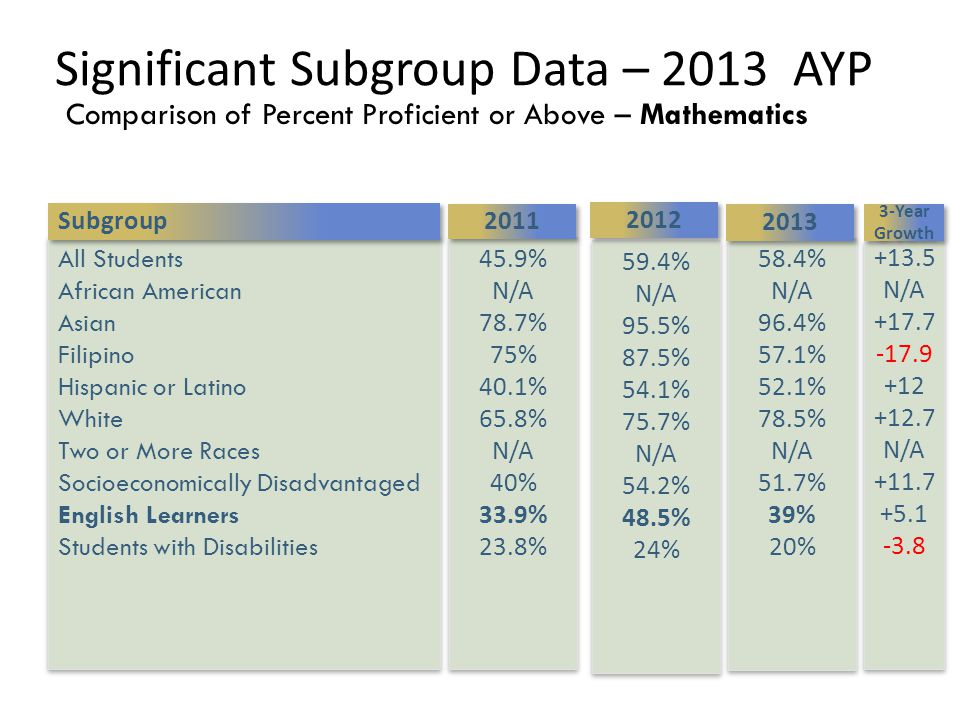 Significant Subgroup Data – 2013 AYP Comparison of Percent Proficient or Above – Mathematics All Students African American Asian Filipino Hispanic or Latino White Two or More Races Socioeconomically Disadvantaged English Learners Students with Disabilities All Students African American Asian Filipino Hispanic or Latino White Two or More Races Socioeconomically Disadvantaged English Learners Students with Disabilities 58.4% N/A 96.4% 57.1% 52.1% 78.5% N/A 51.7% 39% 20% 58.4% N/A 96.4% 57.1% 52.1% 78.5% N/A 51.7% 39% 20% 2013 59.4% N/A 95.5% 87.5% 54.1% 75.7% N/A 54.2% 48.5% 24% 59.4% N/A 95.5% 87.5% 54.1% 75.7% N/A 54.2% 48.5% 24% 45.9% N/A 78.7% 75% 40.1% 65.8% N/A 40% 33.9% 23.8% 45.9% N/A 78.7% 75% 40.1% 65.8% N/A 40% 33.9% 23.8% 2011 2012 Subgroup 3-Year Growth +13.5 N/A +17.7 -17.9 +12 +12.7 N/A +11.7 +5.1 -3.8