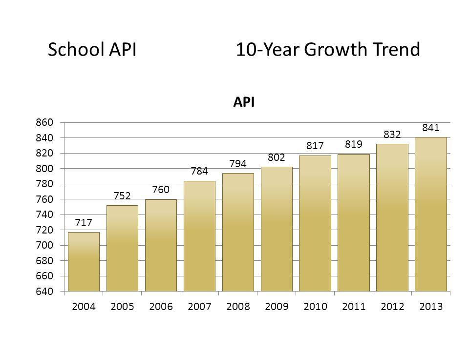 School API 10-Year Growth Trend