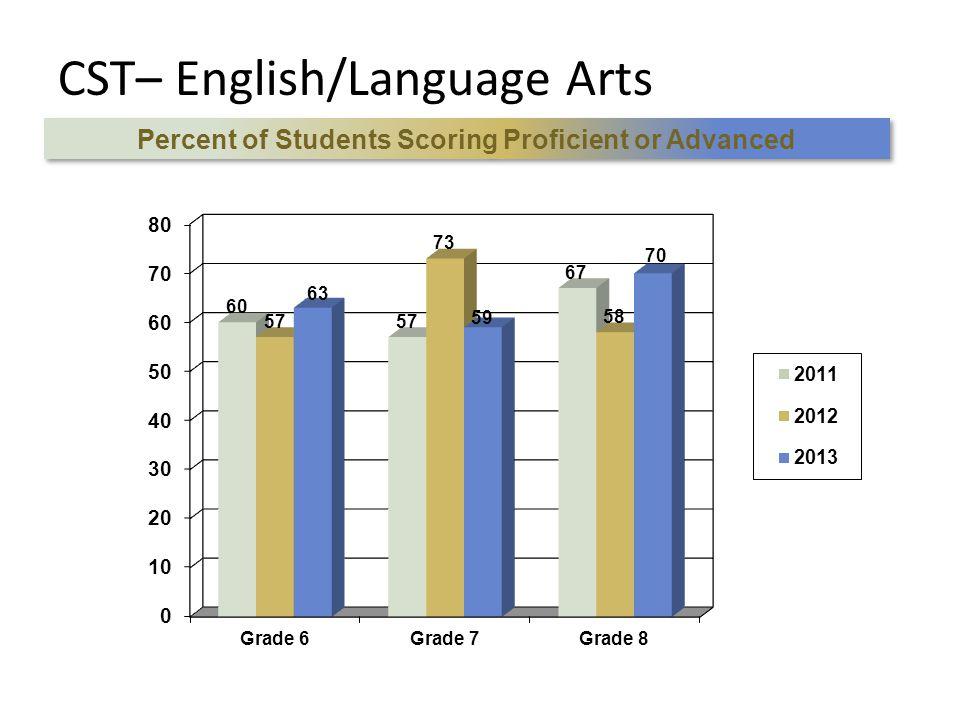 CST– English/Language Arts Percent of Students Scoring Proficient or Advanced