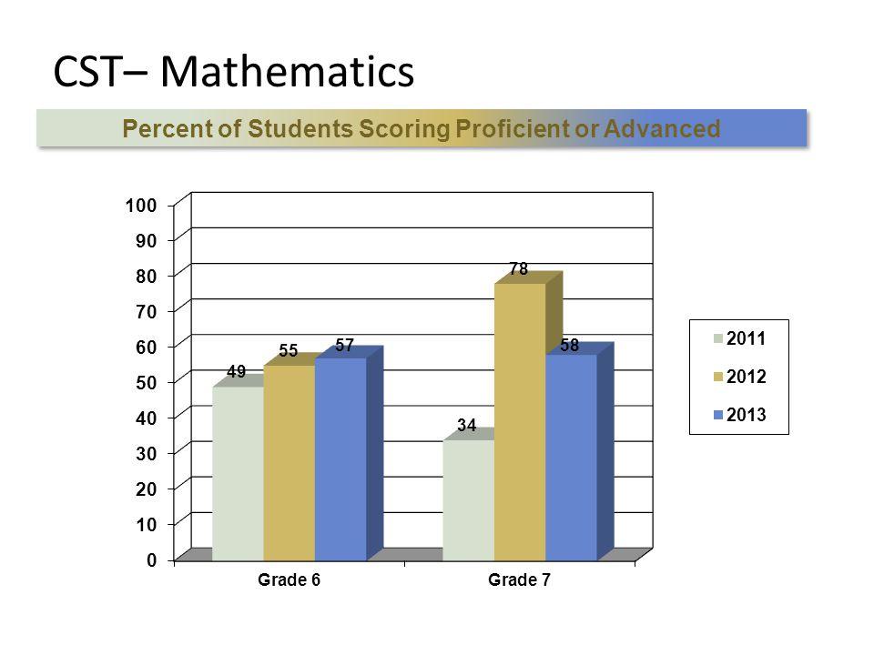 CST– Mathematics Percent of Students Scoring Proficient or Advanced